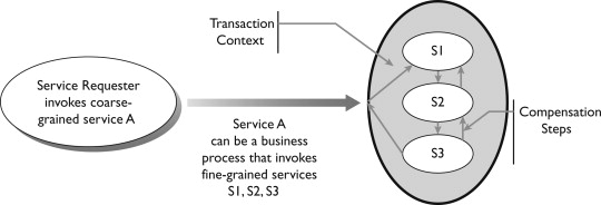 Service Definition - an overview | ScienceDirect Topics