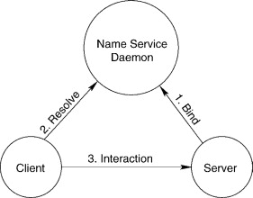naming service an overview sciencedirect topics Windows XP Documents sign in to download full size image