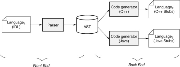 Parse Tree - an overview | ScienceDirect Topics