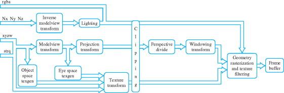 Texture Coordinate - an overview | ScienceDirect Topics