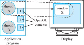 Opengl - an overview   ScienceDirect Topics