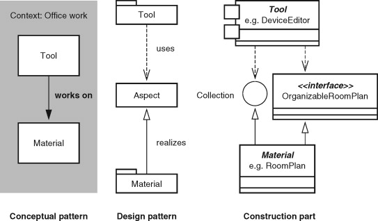 Software Construction An Overview Sciencedirect Topics