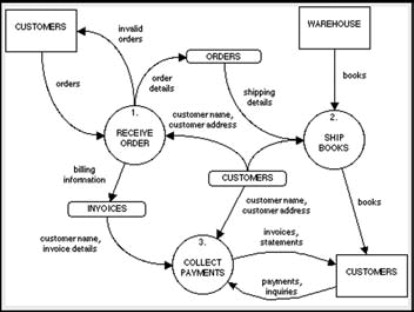 Data Flow Diagram An Overview Sciencedirect Topics