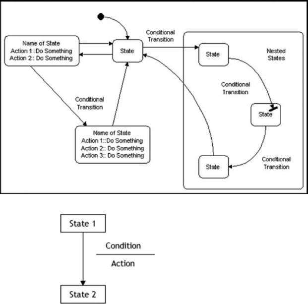 data flow diagrams - an overview | ScienceDirect Topics