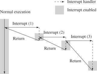 Interrupt Latency An Overview Sciencedirect Topics