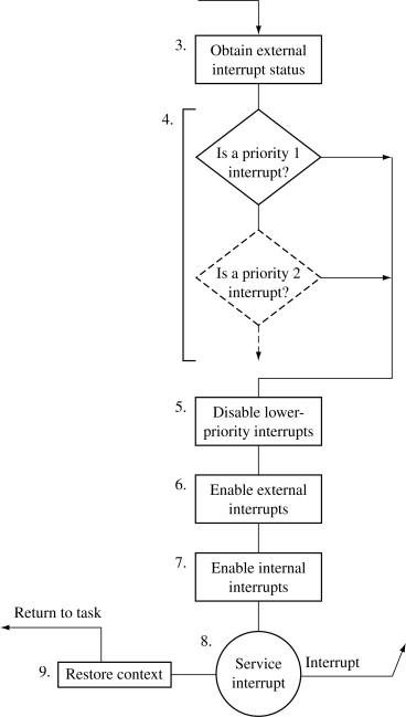 Interrupt Handler An Overview Sciencedirect Topics