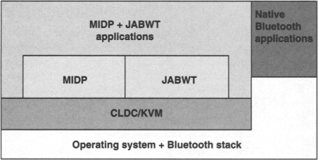 Bluetooth Protocol Stack - an overview | ScienceDirect Topics