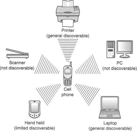 Bluetooth Address - an overview | ScienceDirect Topics