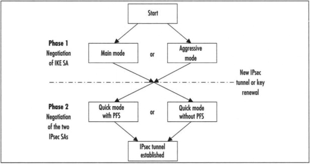 Key Management Protocol - an overview | ScienceDirect Topics