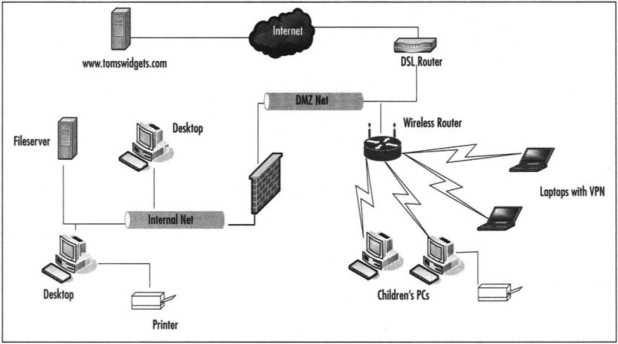 Packet Filtering - an overview | ScienceDirect Topics