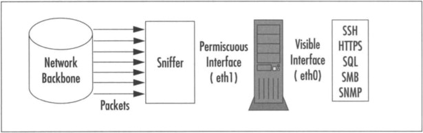 Packet Sniffer - an overview | ScienceDirect Topics
