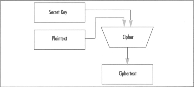 Symmetric Key Cipher - an overview | ScienceDirect Topics