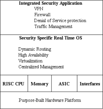 Hardware Architecture - an overview | ScienceDirect Topics
