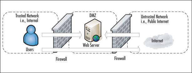 External Firewall - an overview | ScienceDirect Topics