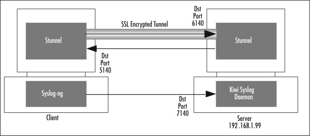Encrypted Tunnel - an overview | ScienceDirect Topics