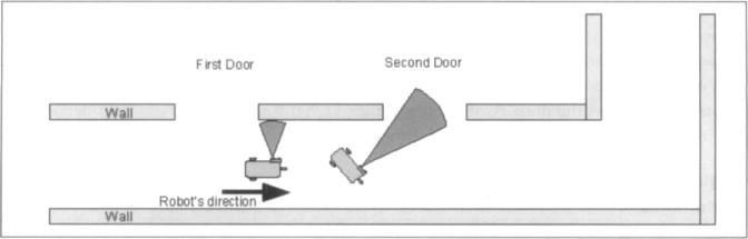 Ultrasonic Sensors - an overview | ScienceDirect Topics