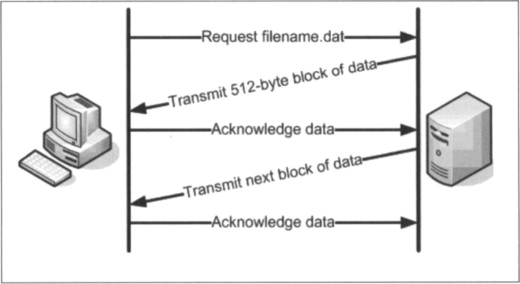 trivial file transfer protocol - an overview | ScienceDirect
