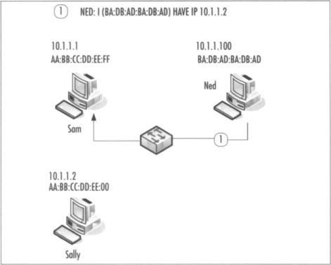Ethernet Protocol - an overview | ScienceDirect Topics