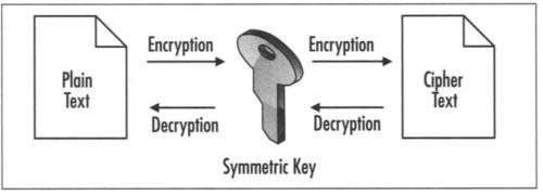 Symmetric Key Encryption - an overview | ScienceDirect Topics