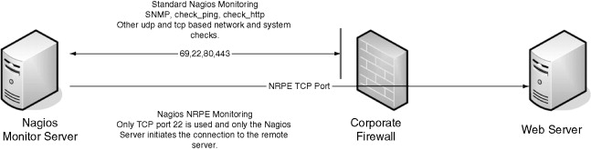 Monitoring Server - an overview | ScienceDirect Topics