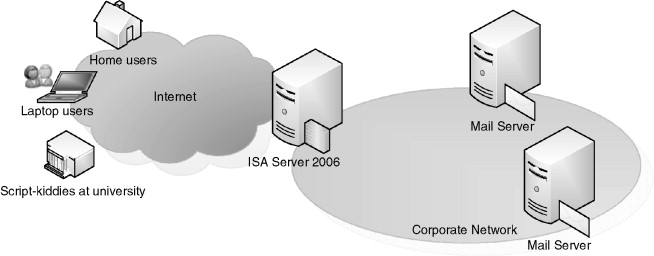 Firewall Configuration - an overview | ScienceDirect Topics