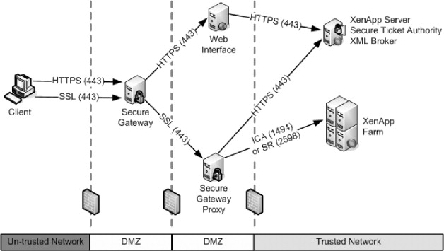 External Network - an overview | ScienceDirect Topics