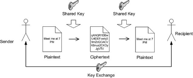 a pki is based on symmetric cryptography