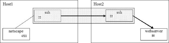The SSH Server Basics - ScienceDirect