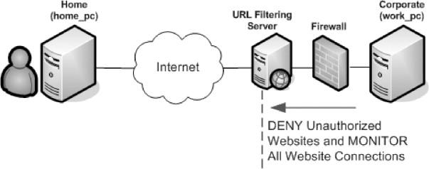 SSH Port Forwarding - ScienceDirect