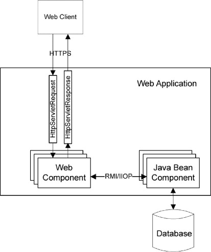 Web Application - an overview | ScienceDirect Topics