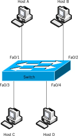 Layer 2 Switch - an overview | ScienceDirect Topics