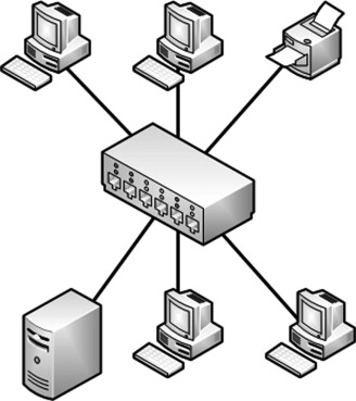 Token Ring Network - an overview | ScienceDirect Topics