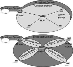 Collision Domain - an overview | ScienceDirect Topics