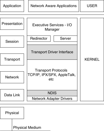 Networking Functionality - an overview | ScienceDirect Topics