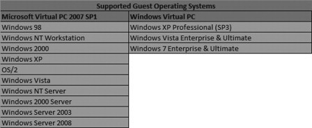 Operating System Version - an overview | ScienceDirect Topics