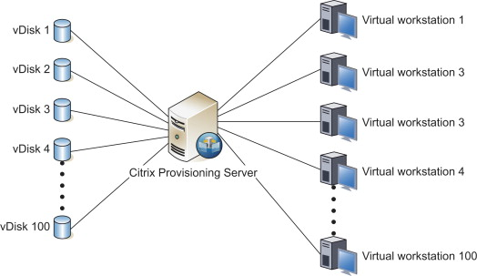 Provisioning Server - an overview | ScienceDirect Topics