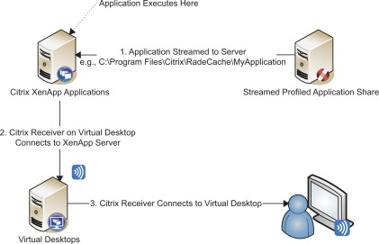 Server Application - an overview   ScienceDirect Topics