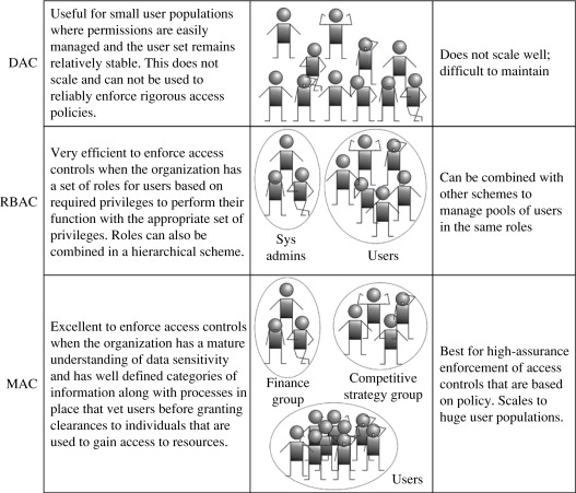 Access Control Policies - an overview | ScienceDirect Topics