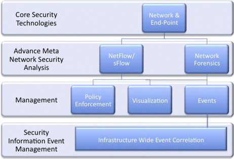 security information event management - an overview