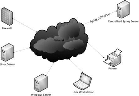 Centralized Syslog Server - an overview | ScienceDirect Topics