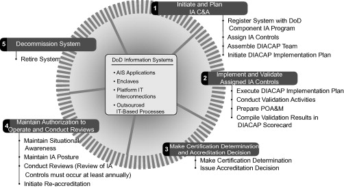 Verification Phase An Overview Sciencedirect Topics