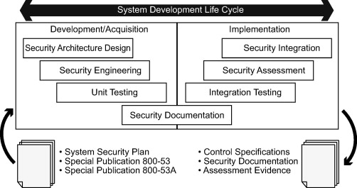 Security Control Baseline - an overview | ScienceDirect Topics