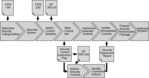 Security Assessment Plan - an overview | ScienceDirect Topics