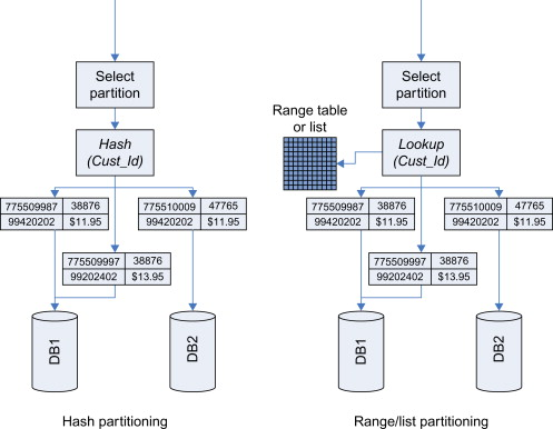 Horizontal Partitioning - an overview | ScienceDirect Topics