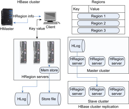 Apache Hadoop - an overview | ScienceDirect Topics