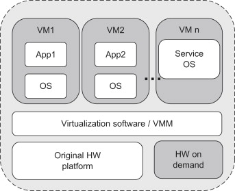 virtual machine monitor - an overview | ScienceDirect Topics