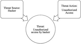 Information Security Threat - an overview | ScienceDirect Topics