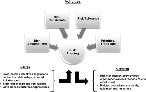 Risk Management Process - an overview | ScienceDirect Topics