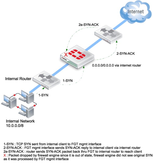 Network Segmentation - an overview | ScienceDirect Topics