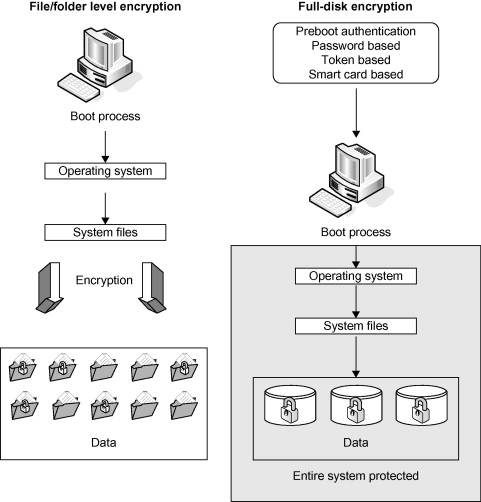 Disk Encryption - an overview | ScienceDirect Topics